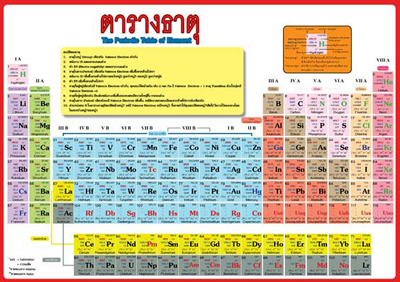 Image wallpaper periodic table of elements pdf for Argon ptable