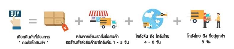 การขนส่งสินค้าจะใช้เวลาประมาณ 15-20 ของถึงจะถึงมือลูกค้านะคับ
