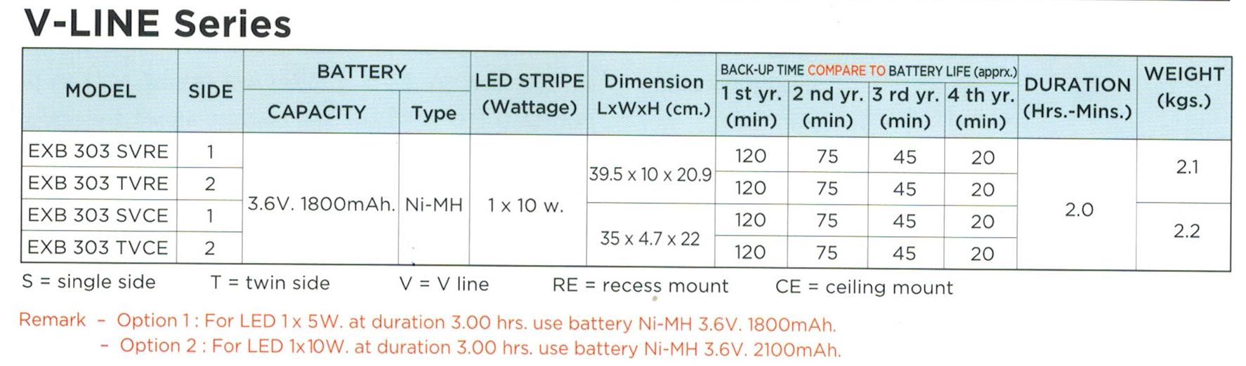 กล่องไฟทางหนีไฟ กล่องไฟทางออก สลิมไลน์ EXB303SVRE, EXB303TVRE, EXB303SVCE, EXB303TVCE V-LINE LED Series (Exit Sign Lighting Max Bright C.E.E.)