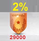 ระดับ COPPER ลดเพิ่ม 2% เมื่อสะสมยอดซื้อครบ 29,000 บาท